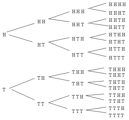 likely_events_never_happen tree diagram for a fair coin flipping mouth diagram for science fair project